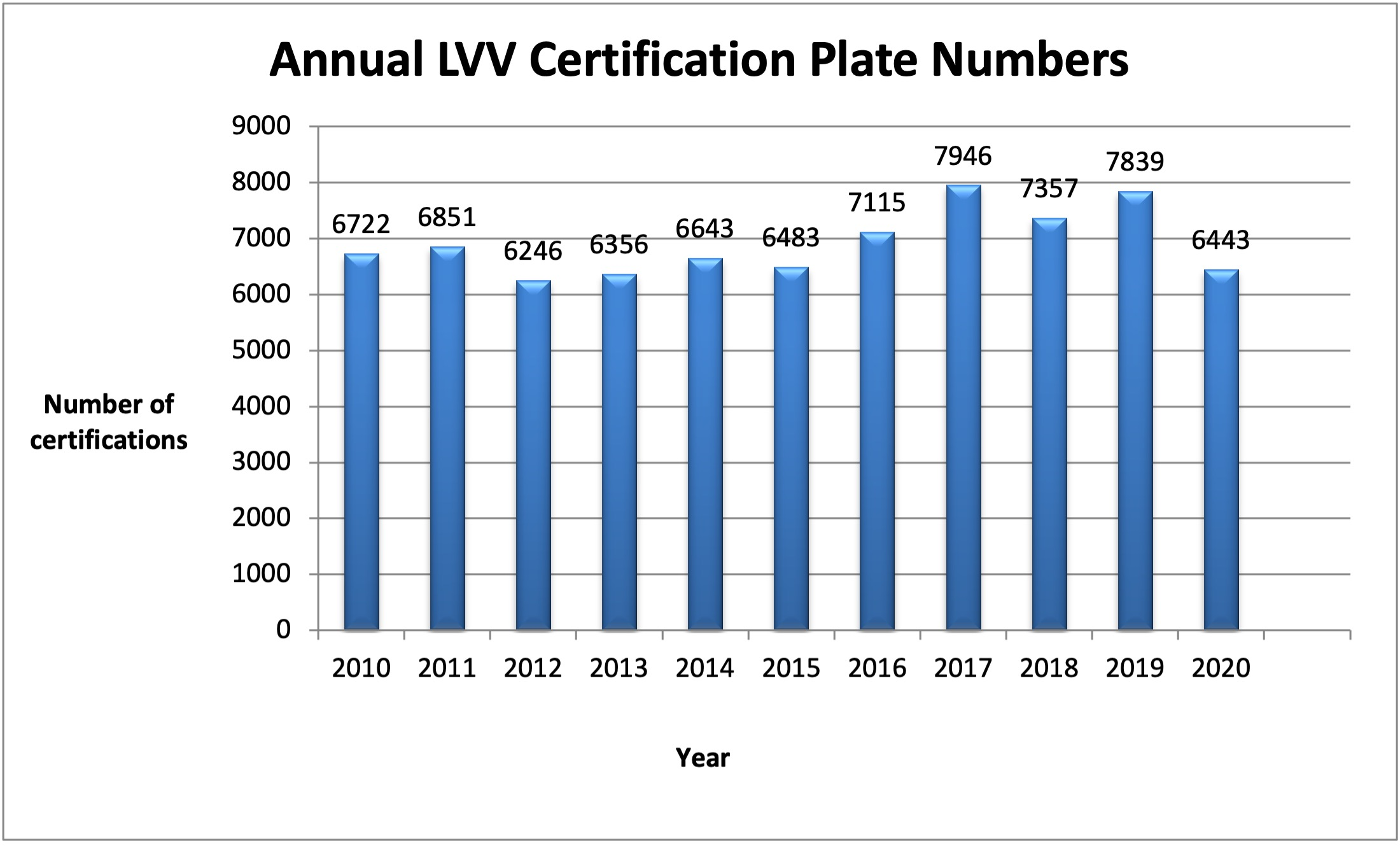 Annual LVV Certification Plate Numbers - Graph